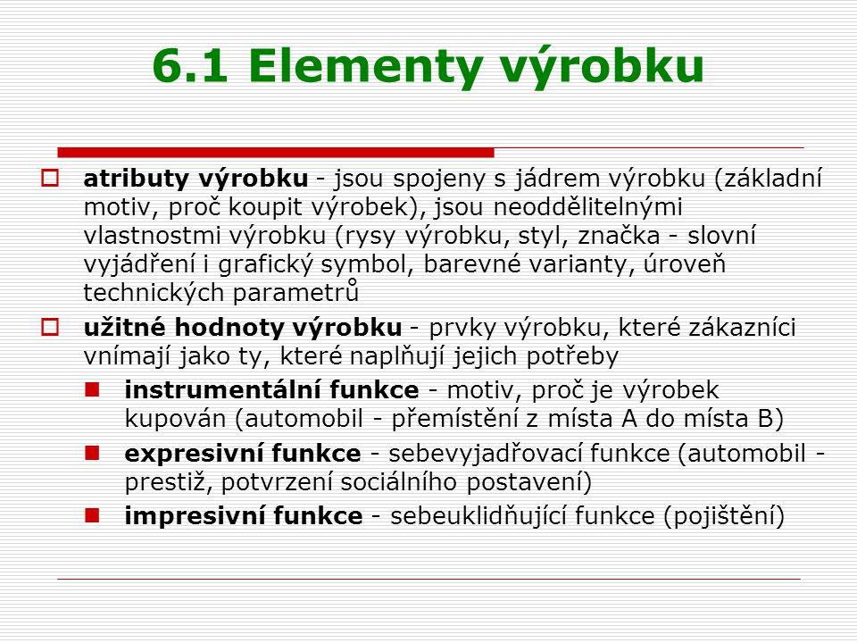 6.1 Elementy výrobku
