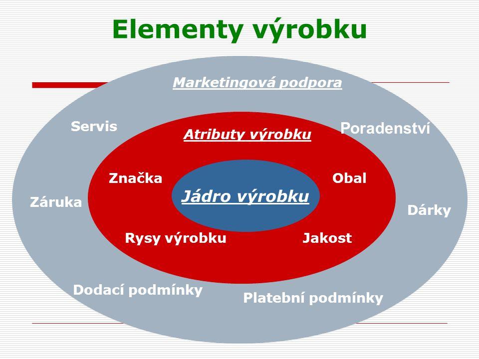 Elementy výrobku Poradenství Jádro výrobku Marketingová podpora Servis
