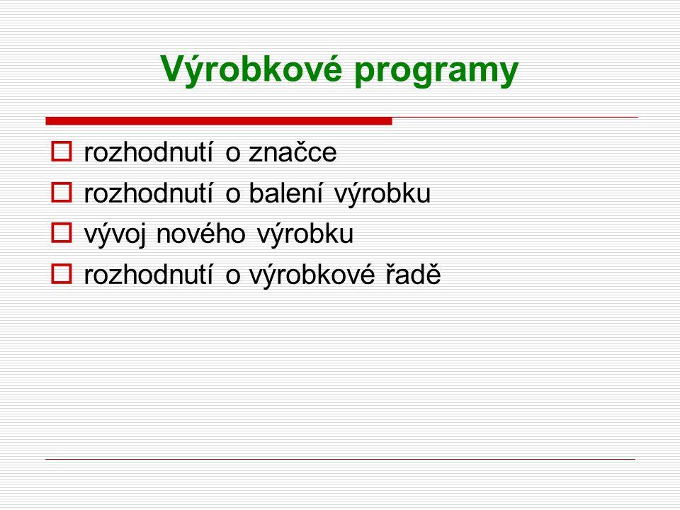 Výrobkové programy rozhodnutí o značce rozhodnutí o balení výrobku