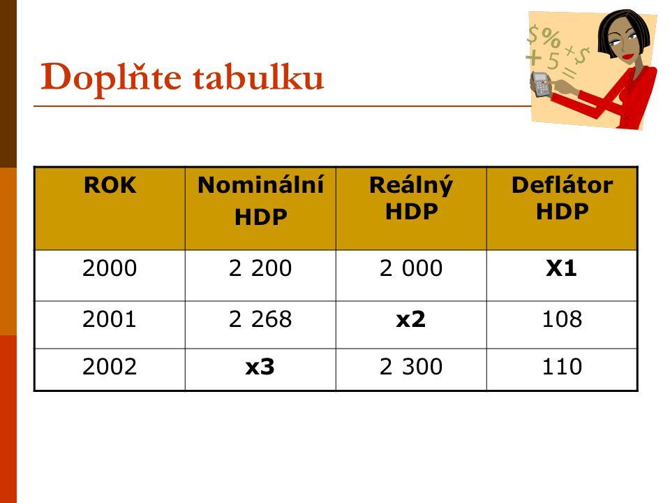 Doplňte tabulku ROK Nominální HDP Reálný HDP Deflátor HDP 2000 2 200