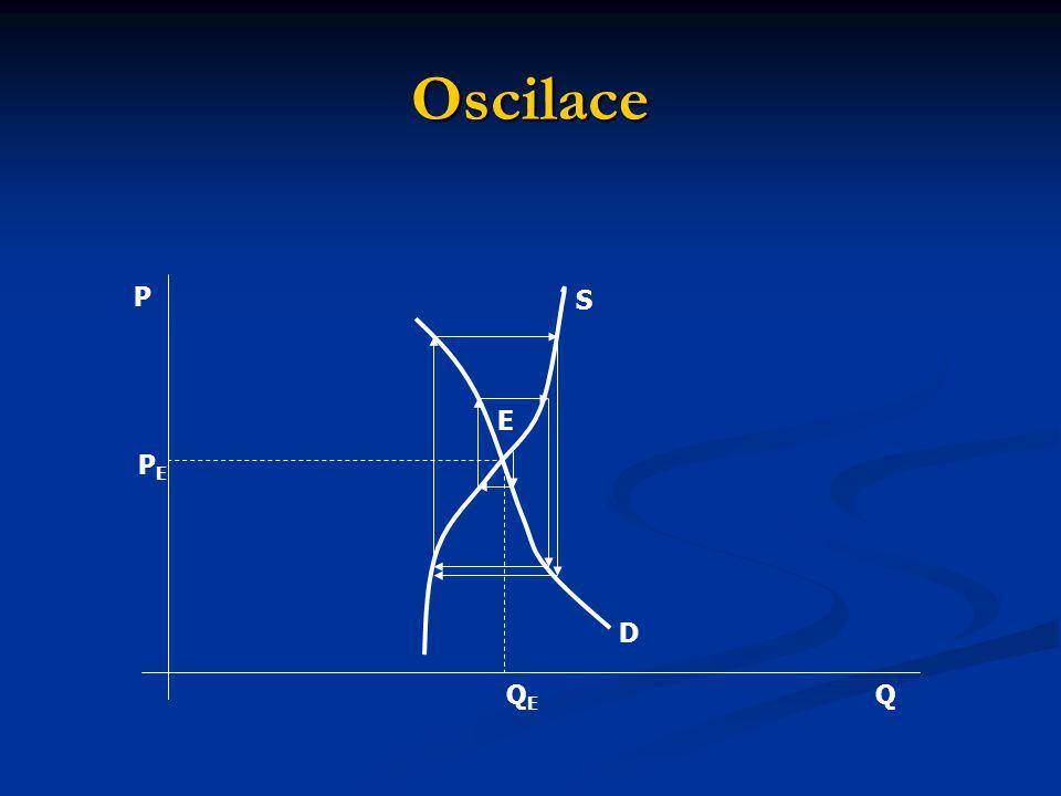 Oscilace P S E PE D QE Q