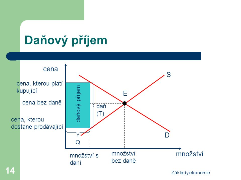 Daňový příjem cena S E D množství cena, kterou platí kupující