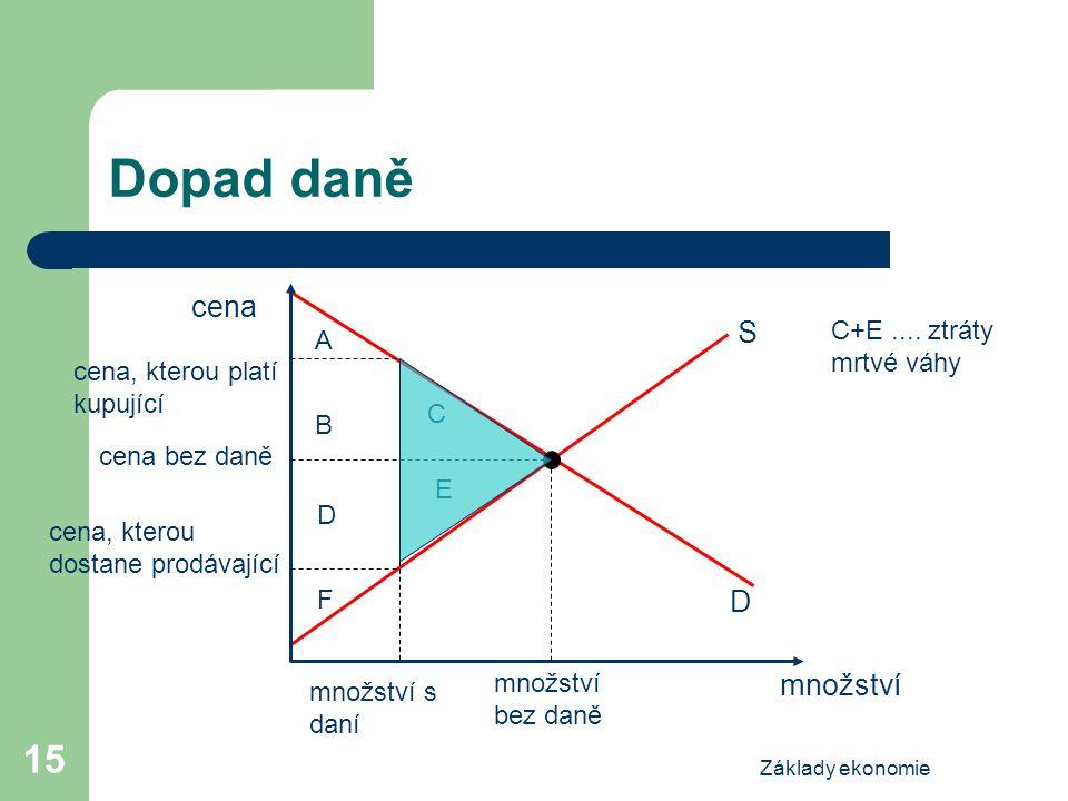 Dopad daně cena S D množství C+E .... ztráty mrtvé váhy A