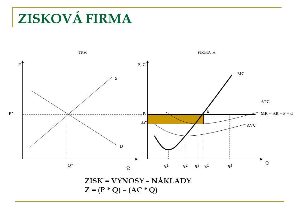 ZISKOVÁ FIRMA ZISK = VÝNOSY – NÁKLADY Z = (P * Q) – (AC * Q)