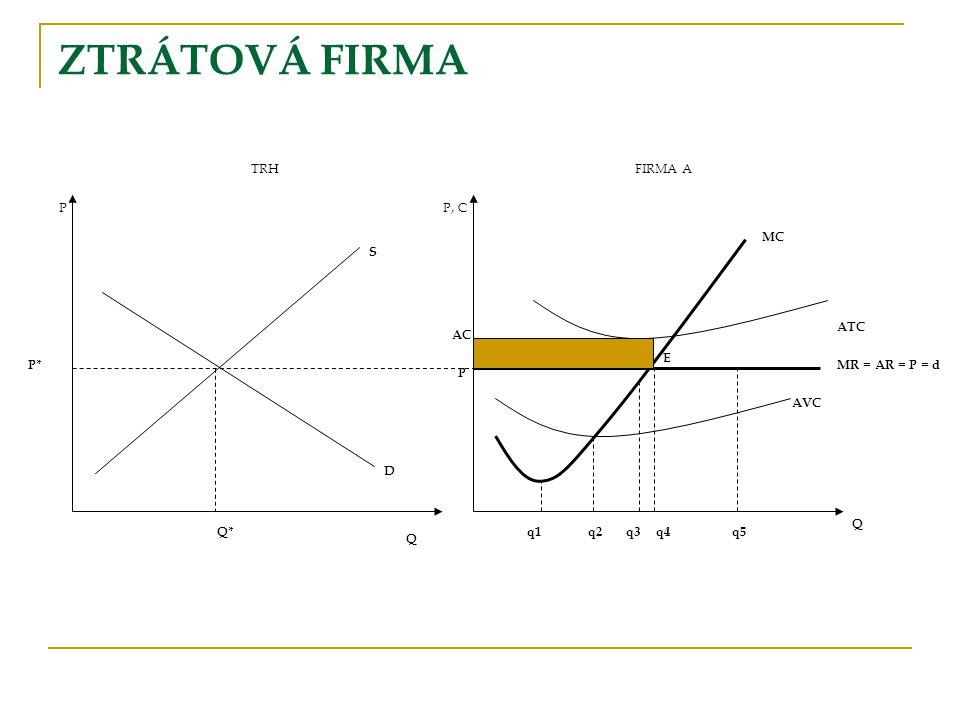 ZTRÁTOVÁ FIRMA TRH FIRMA A P P, C MC S ATC AC E P* MR = AR = P = d P