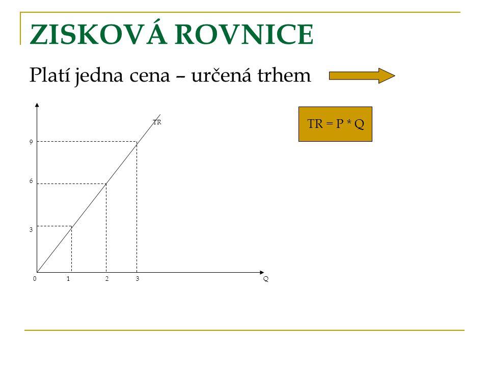 ZISKOVÁ ROVNICE Platí jedna cena – určená trhem TR = P * Q TR 9 6 3