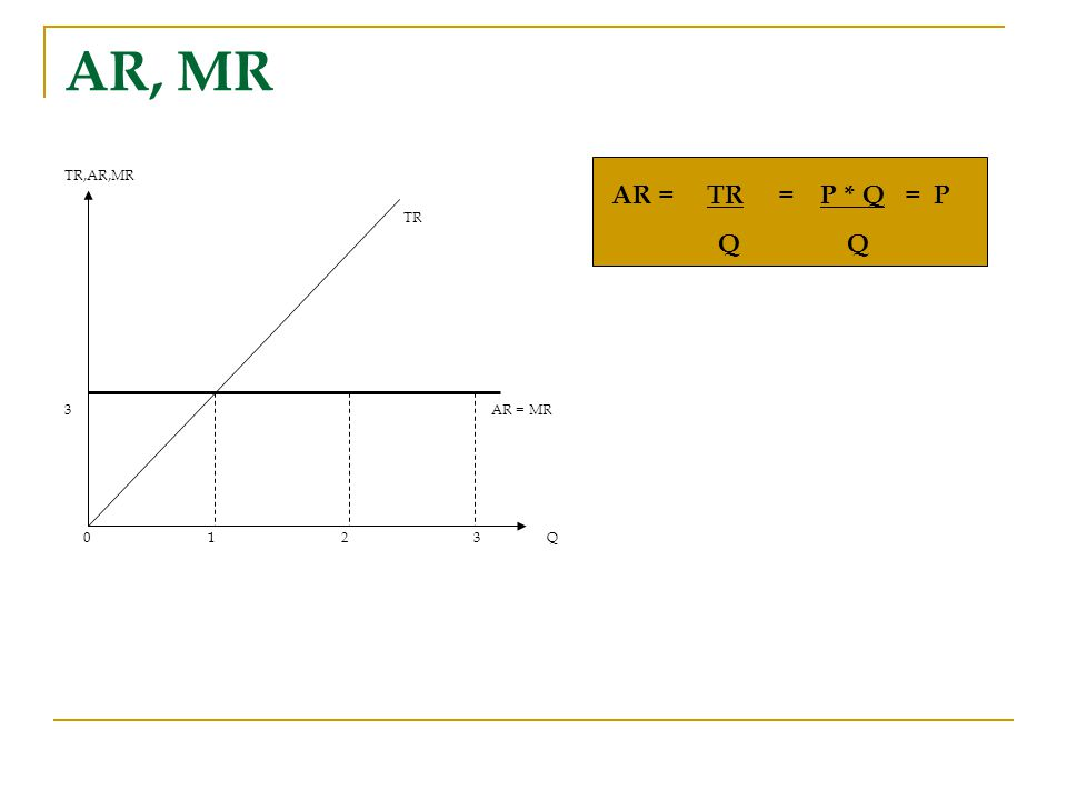 AR, MR TR,AR,MR. TR. 3 AR = MR. 0 1 2 3 Q.