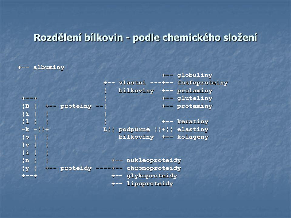 Rozdělení bílkovin - podle chemického složení