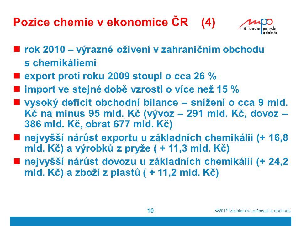 Pozice chemie v ekonomice ČR (4)