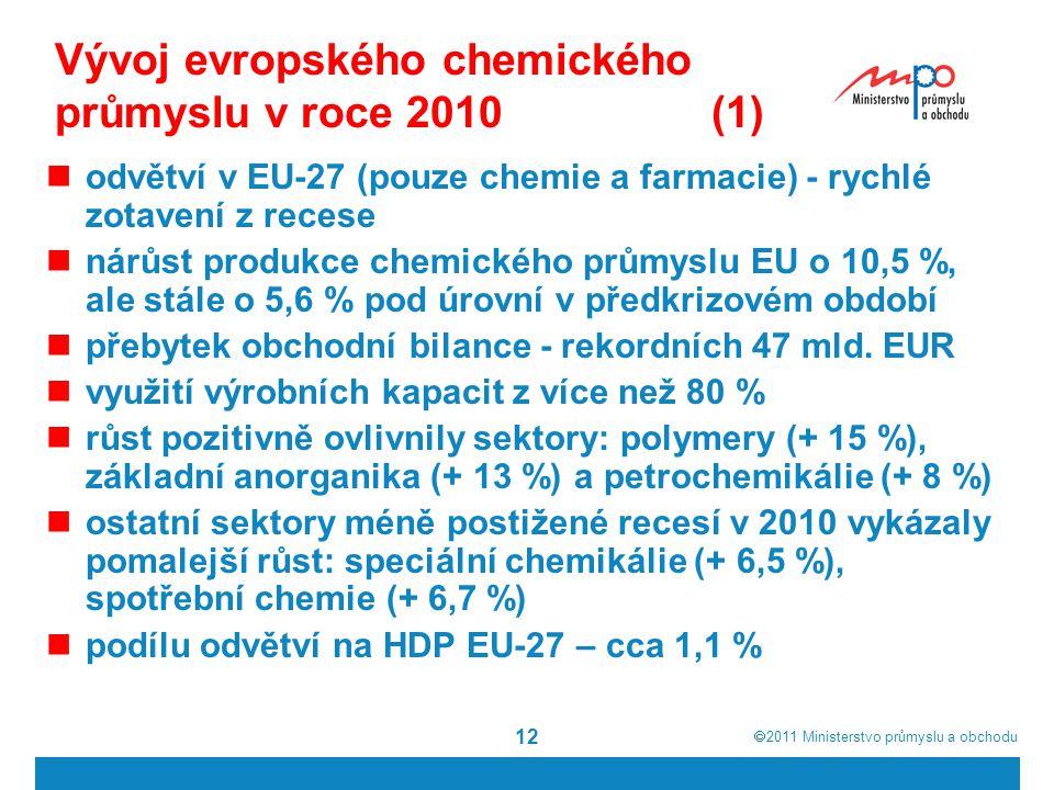 Vývoj evropského chemického průmyslu v roce 2010 (1)