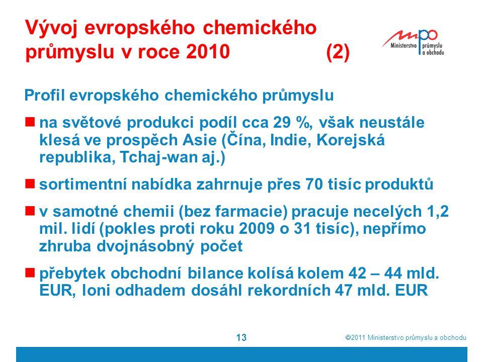 Vývoj evropského chemického průmyslu v roce 2010 (2)