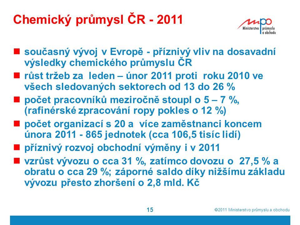 Chemický průmysl ČR - 2011 současný vývoj v Evropě - příznivý vliv na dosavadní výsledky chemického průmyslu ČR.