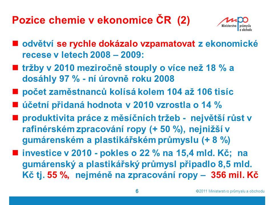 Pozice chemie v ekonomice ČR (2)