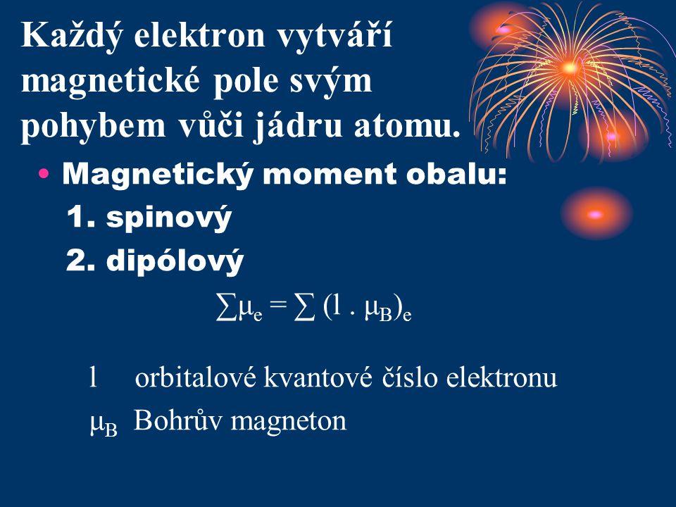 Každý elektron vytváří magnetické pole svým pohybem vůči jádru atomu.