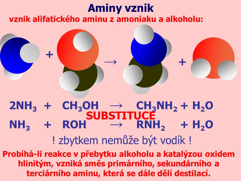 → → Aminy vznik + + 2NH3 CH3NH2 CH3OH H2O NH3 ROH RNH2 + SUBSTITUCE