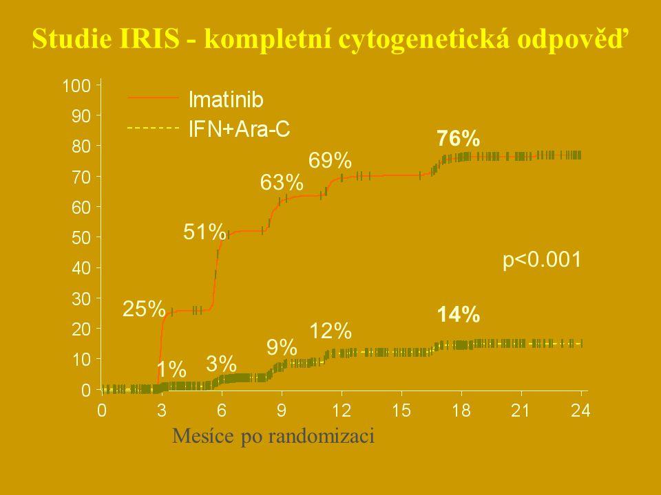 Studie IRIS - kompletní cytogenetická odpověď