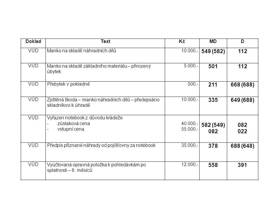 Doklad Text. Kč. MD. D. VÚD. Manko na skladě náhradních dílů. 10.000,- 549 (582) 112.