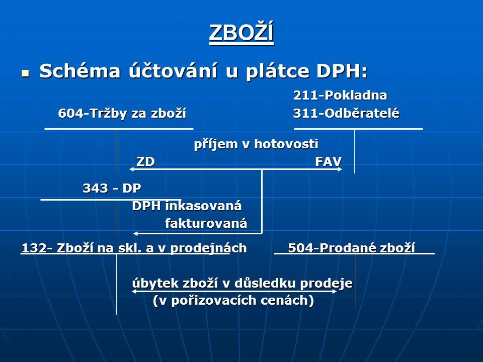 ZBOŽÍ Schéma účtování u plátce DPH: 211-Pokladna