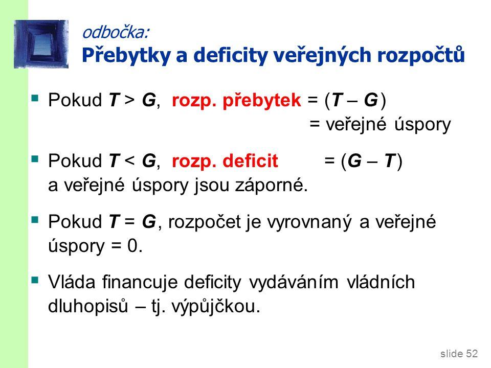 Vládní deficit ČR (%HDP)