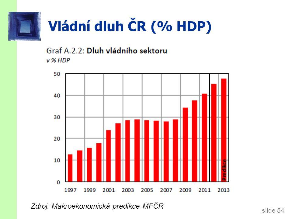 Vládní dluh (% HDP) Zdroj: OECD Factbook