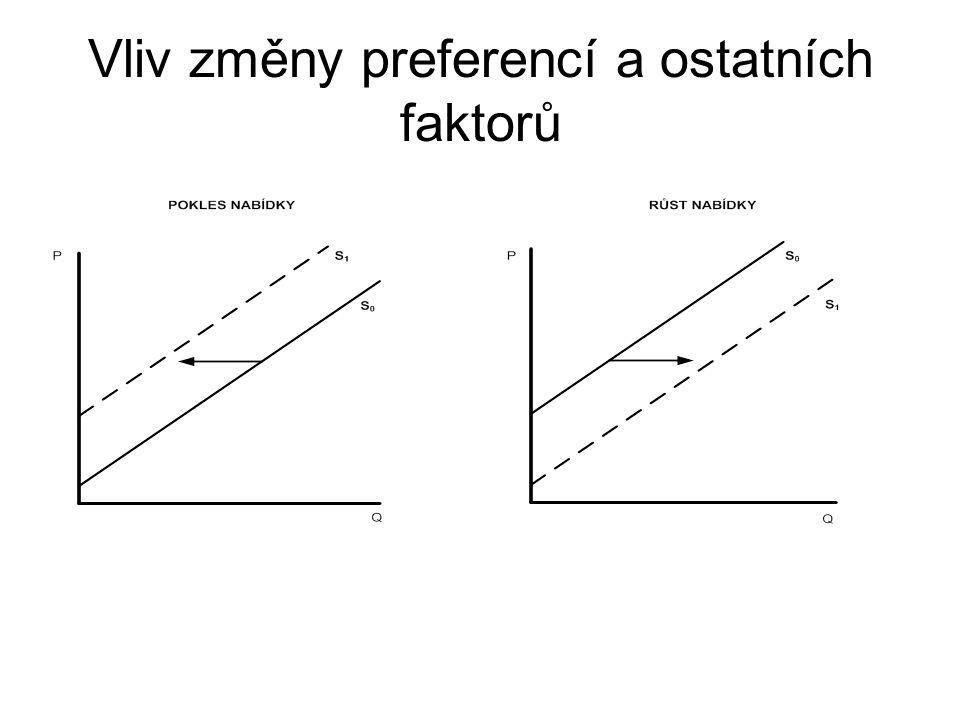 Vliv změny preferencí a ostatních faktorů
