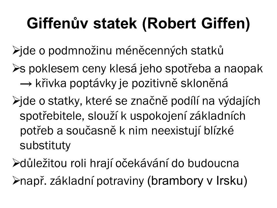 Giffenův statek (Robert Giffen)