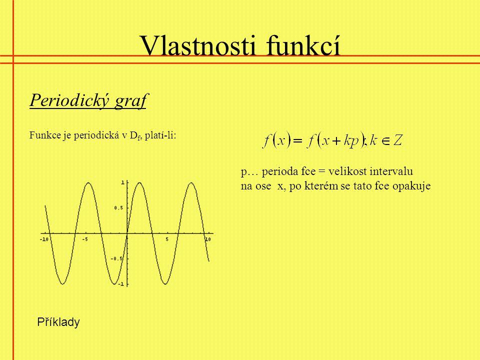 Vlastnosti funkcí Periodický graf