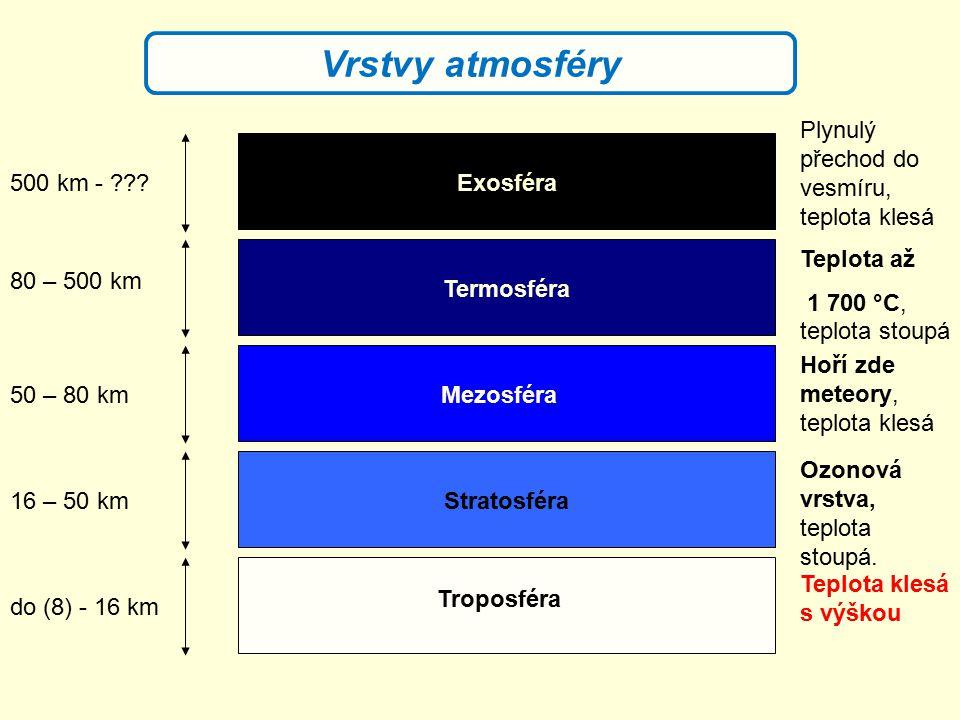 Vrstvy atmosféry Plynulý přechod do vesmíru, teplota klesá