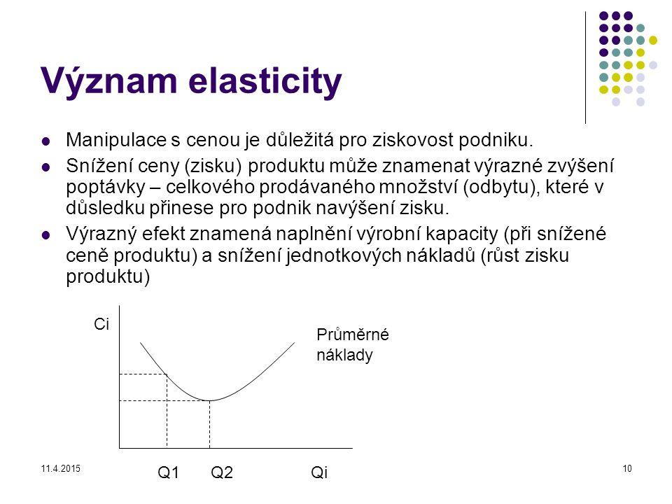 Význam elasticity Manipulace s cenou je důležitá pro ziskovost podniku.