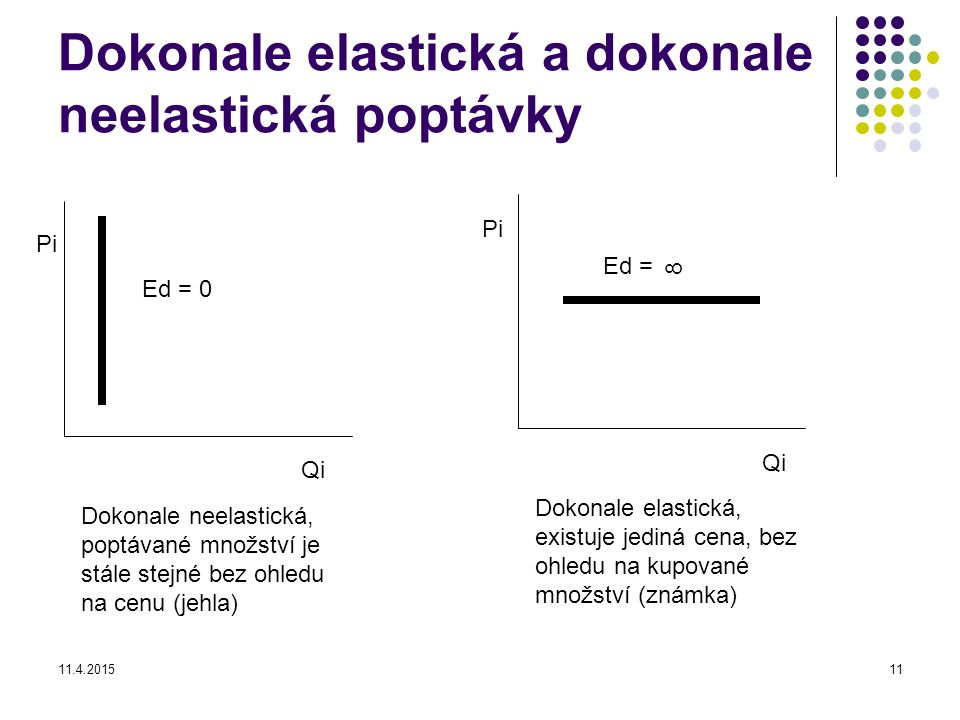 Dokonale elastická a dokonale neelastická poptávky