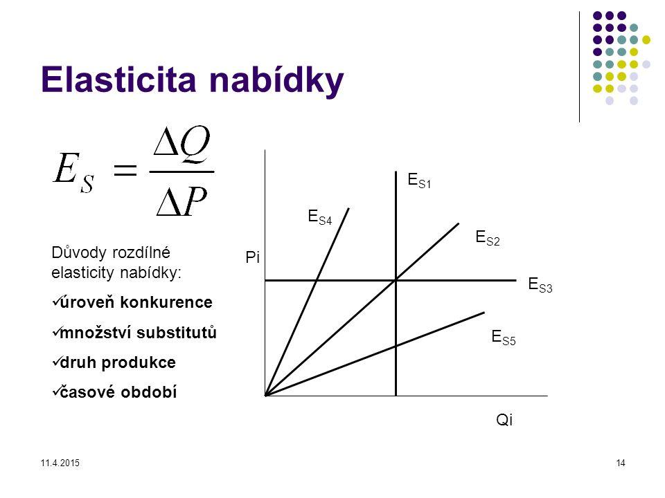Elasticita nabídky ES1 ES4 ES2 Důvody rozdílné elasticity nabídky: Pi