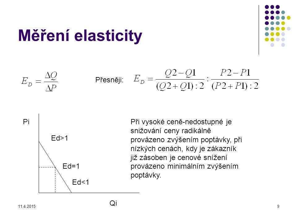 Měření elasticity Přesněji: Pi
