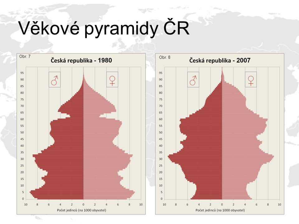 Věkové pyramidy ČR Obr. 7 Obr. 5 Obr. 8