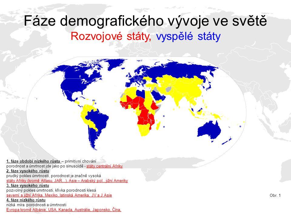 Fáze demografického vývoje ve světě Rozvojové státy, vyspělé státy