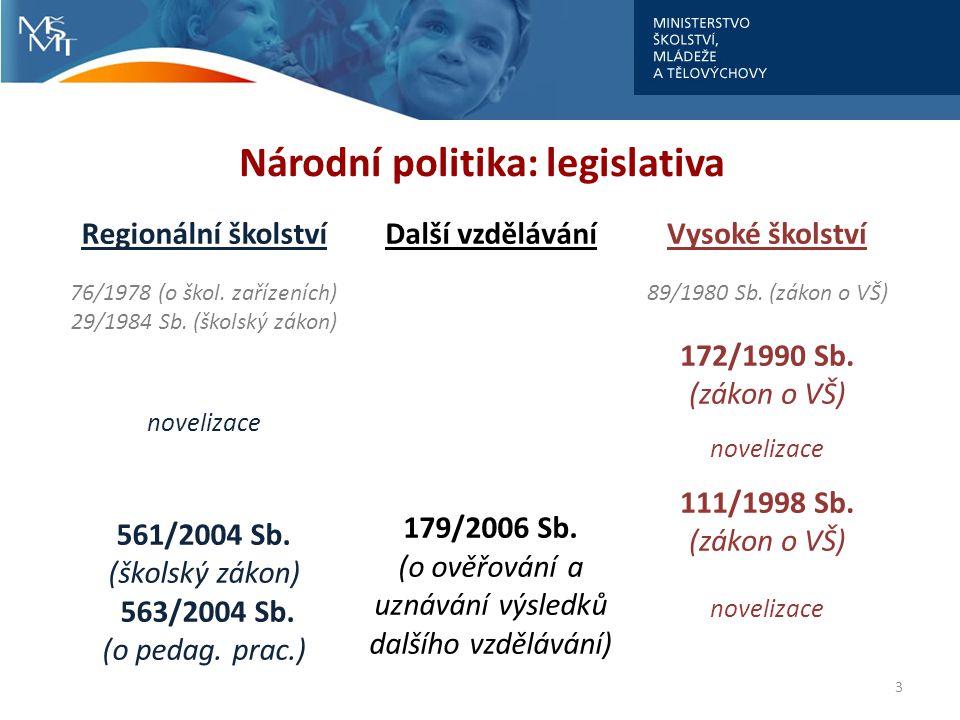 Národní politika: legislativa