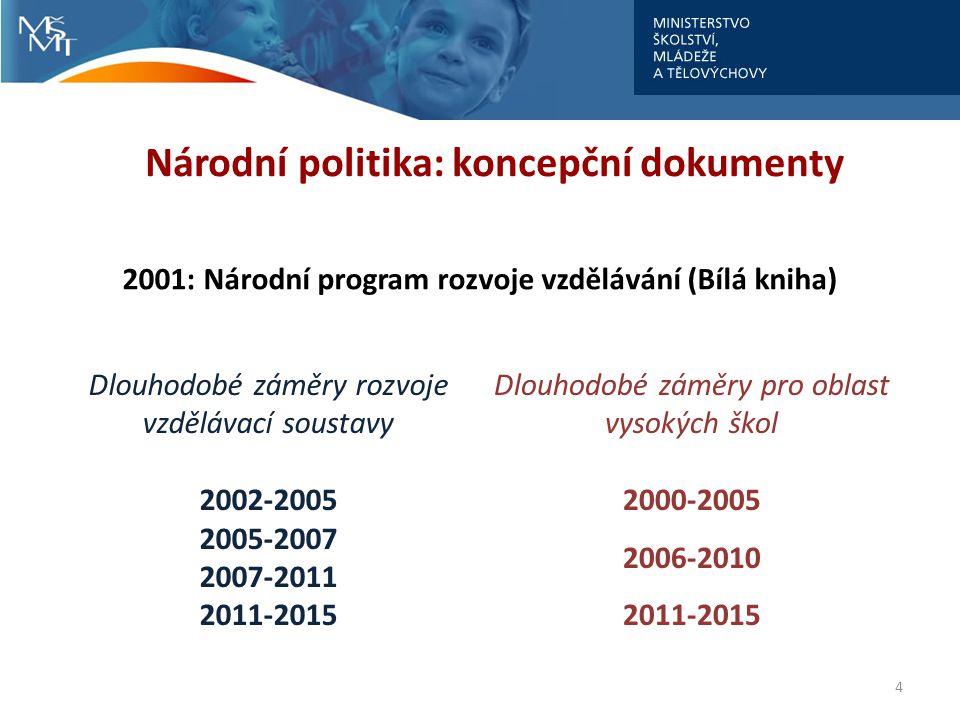 Národní politika: koncepční dokumenty
