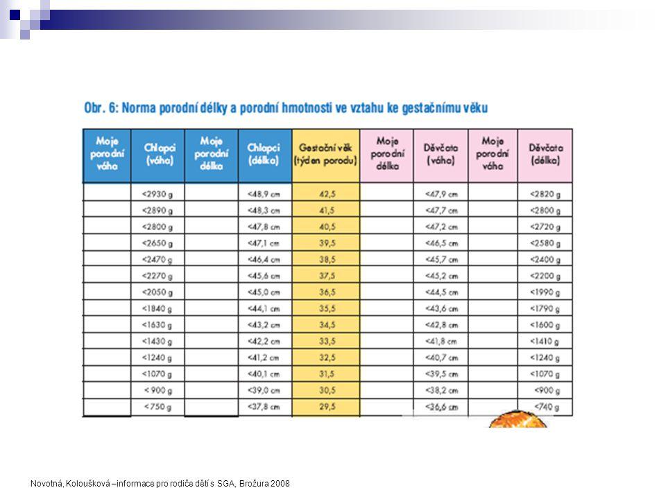 Novotná, Koloušková –informace pro rodiče dětí s SGA, Brožura 2008