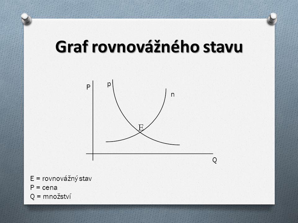 Graf rovnovážného stavu