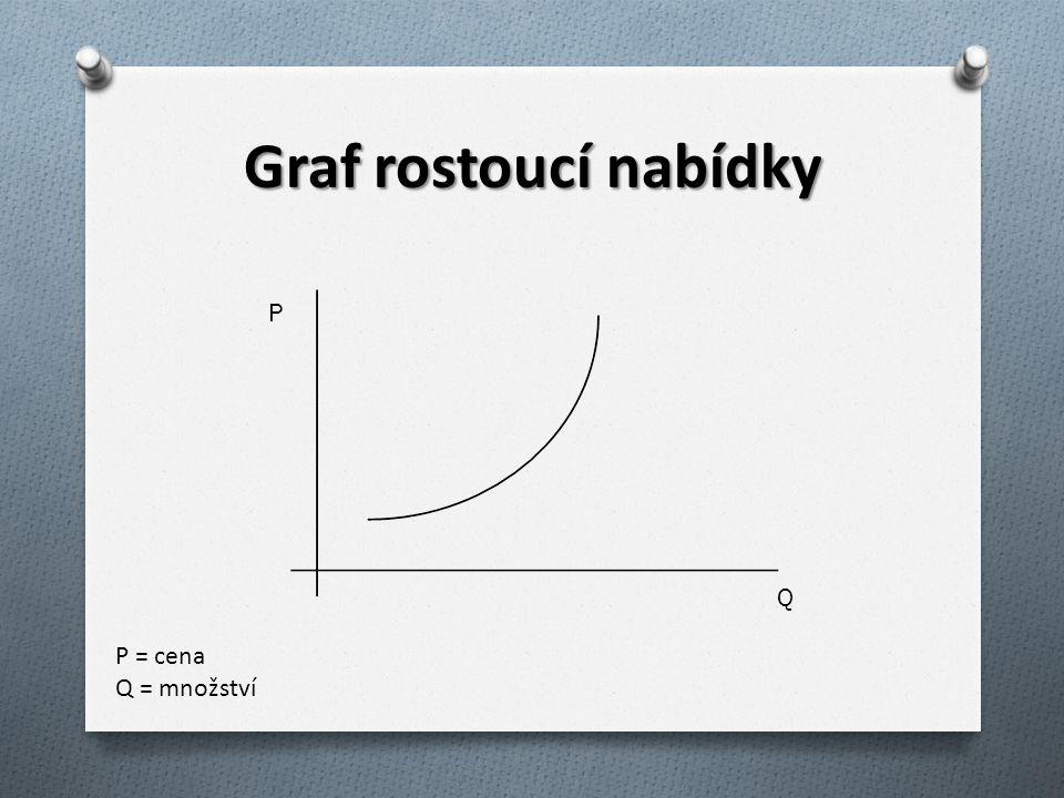Graf rostoucí nabídky P Q P = cena Q = množství