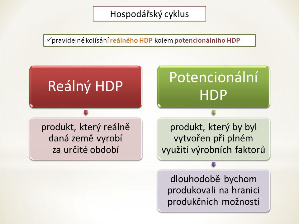 Potencionální HDP Reálný HDP