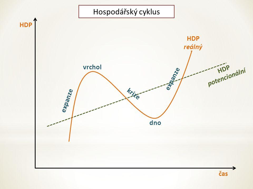 Hospodářský cyklus HDP HDP reálný vrchol HDP potencionální expanze