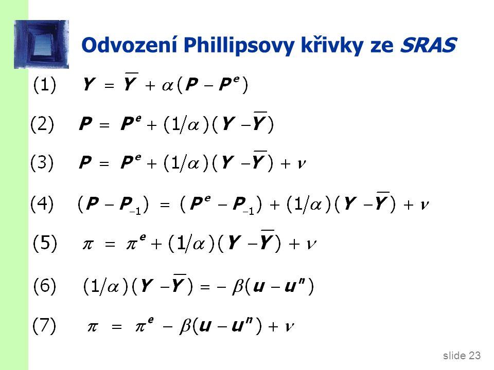 Phillipsova křivka a SRAS