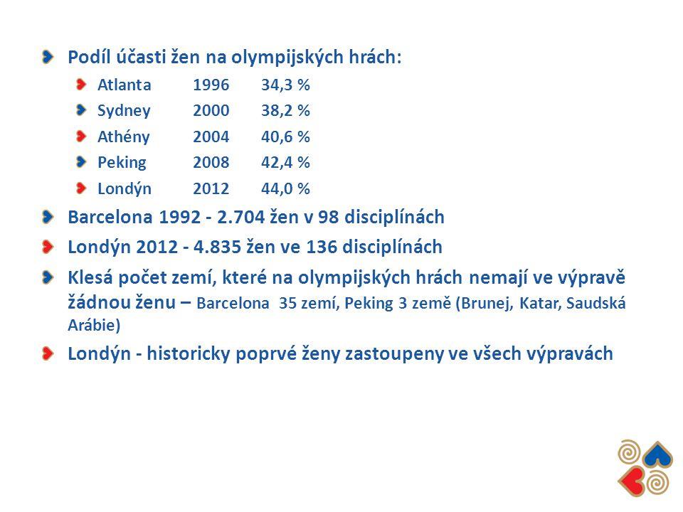 Podíl účasti žen na olympijských hrách: