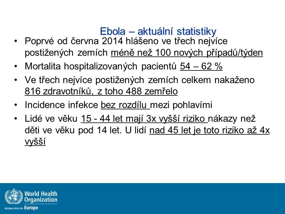 Ebola – aktuální statistiky