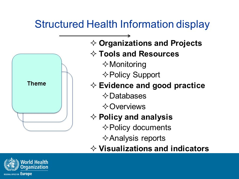 Structured Health Information display