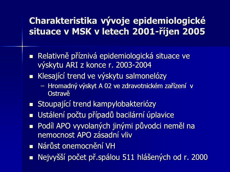 Charakteristika vývoje epidemiologické situace v MSK v letech 2001-říjen 2005