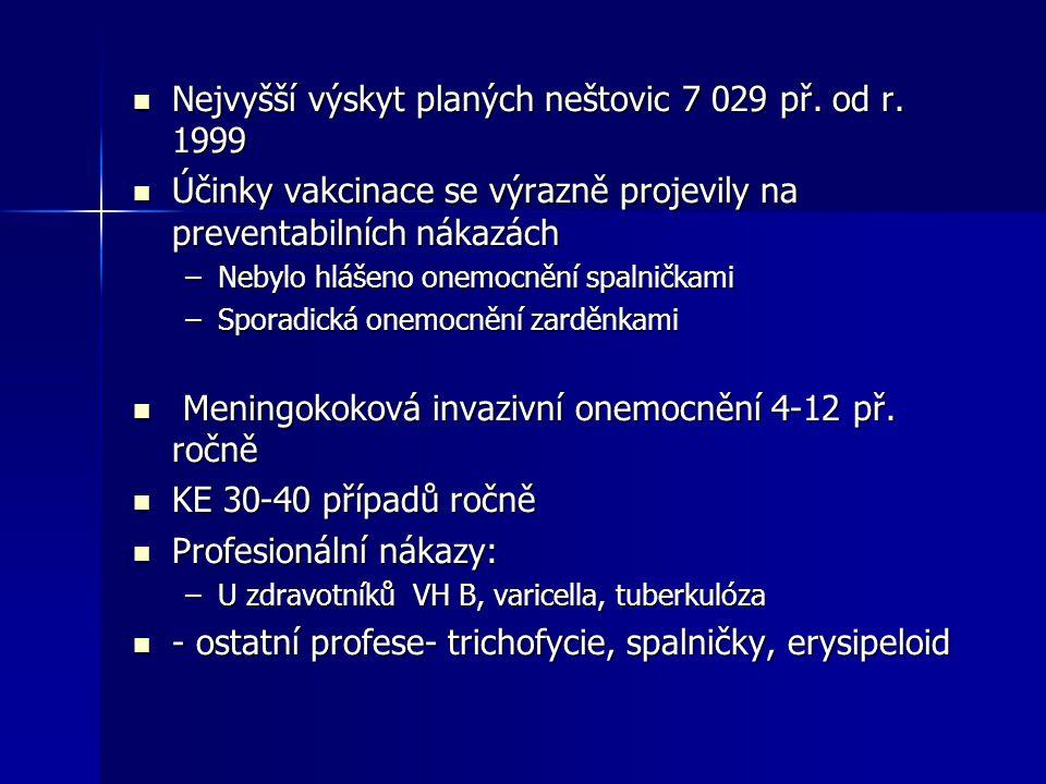 Nejvyšší výskyt planých neštovic 7 029 př. od r. 1999