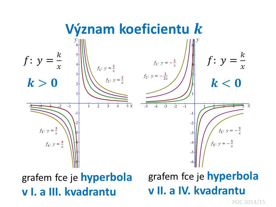 Význam koeficientu 𝒌 𝒌>𝟎 𝒌<𝟎 𝑓: 𝑦= 𝑘 𝑥 𝑓: 𝑦= 𝑘 𝑥