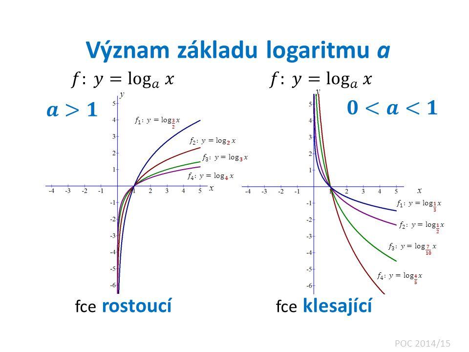 Význam základu logaritmu a
