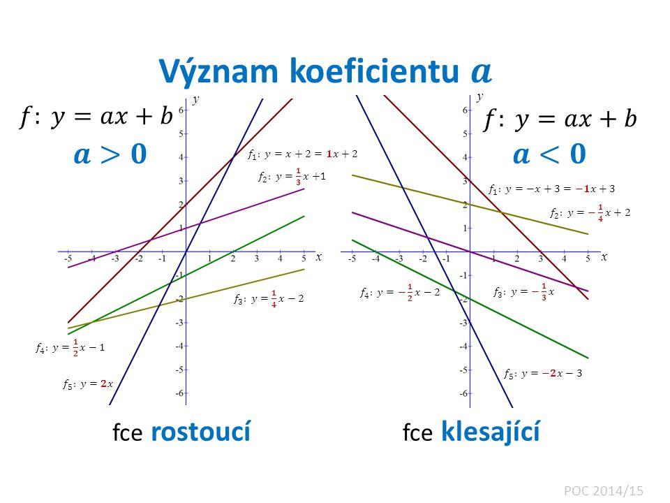 Význam koeficientu 𝒂 𝒂>𝟎 𝒂<𝟎 𝑓: 𝑦=𝑎𝑥+𝑏 𝑓: 𝑦=𝑎𝑥+𝑏 fce rostoucí